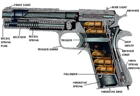 parts diagram rh m1911 org firearms parts diagrams pistol parts list